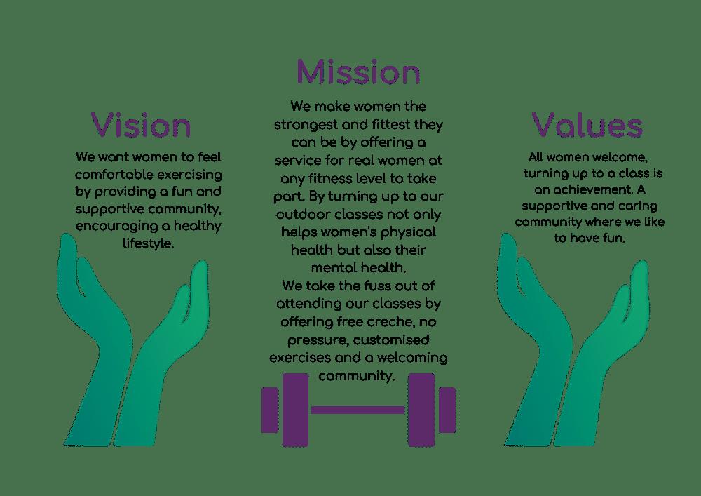 Innaloo Outdoor Fitness Mission Statement